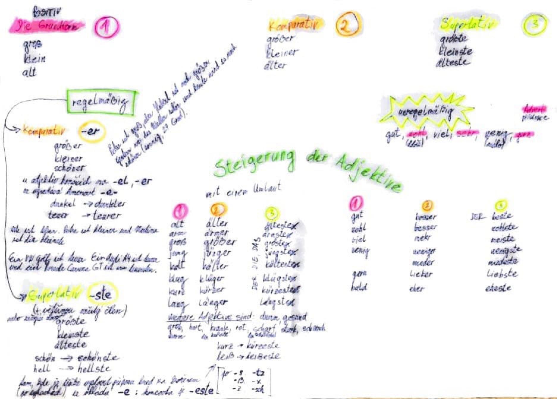 Lekce němčiny - Stupňování adjektiv (mindmap)